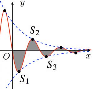 減衰曲線と面積