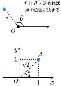 極座標表示と例題
